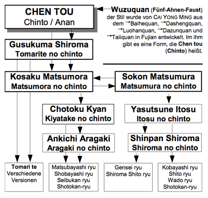 Tafel der Chintō-Kata